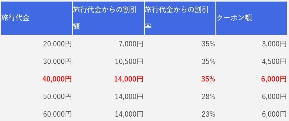 1泊2日の旅行代金とクーポン額の割合が書かれた比較表