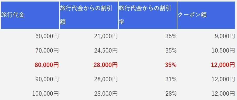 2泊3日の旅行代金とクーポン額の割合が書かれた比較表