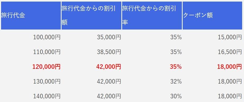 3泊4日の旅行代金とクーポン額の割合が書かれた比較表