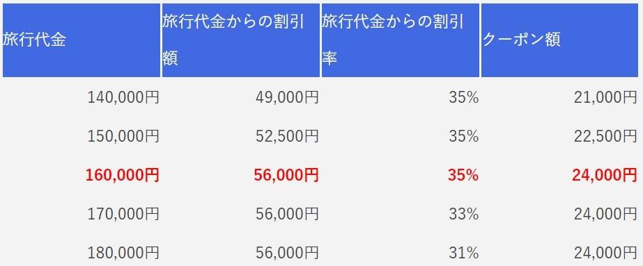 4泊5日の旅行代金とクーポン額の割合が書かれた比較表
