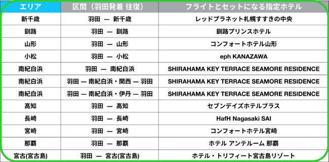 日本の国内空港と宿泊先リスト
